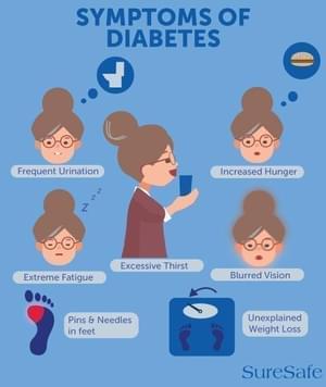 Symptoms of diabetes infographic