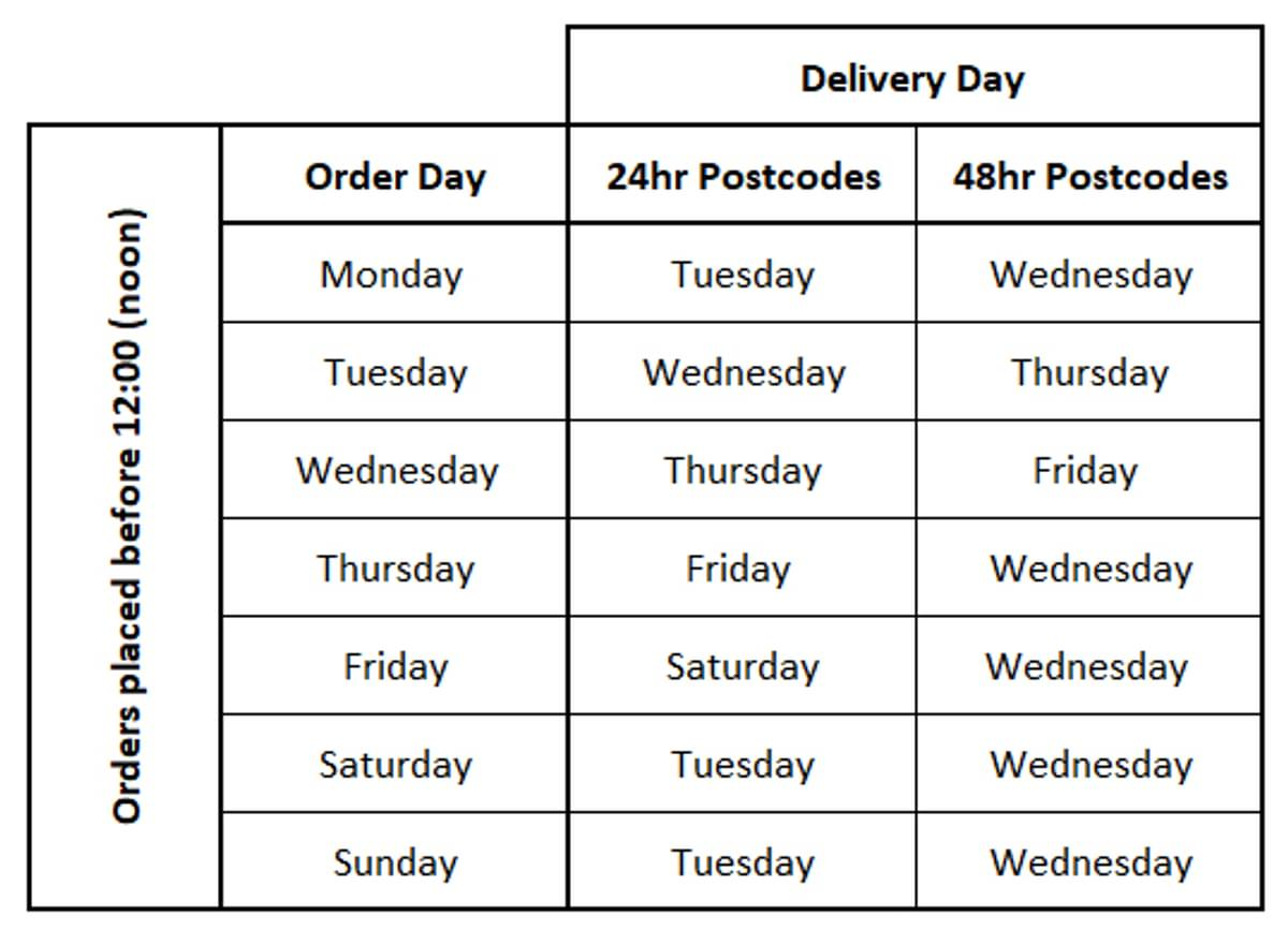Delivery Table for Website 1