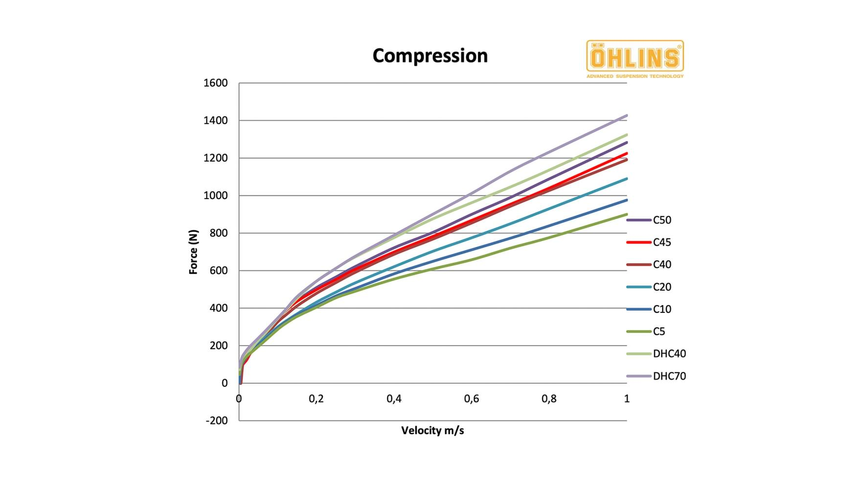 Ohlins TTX compression tuning