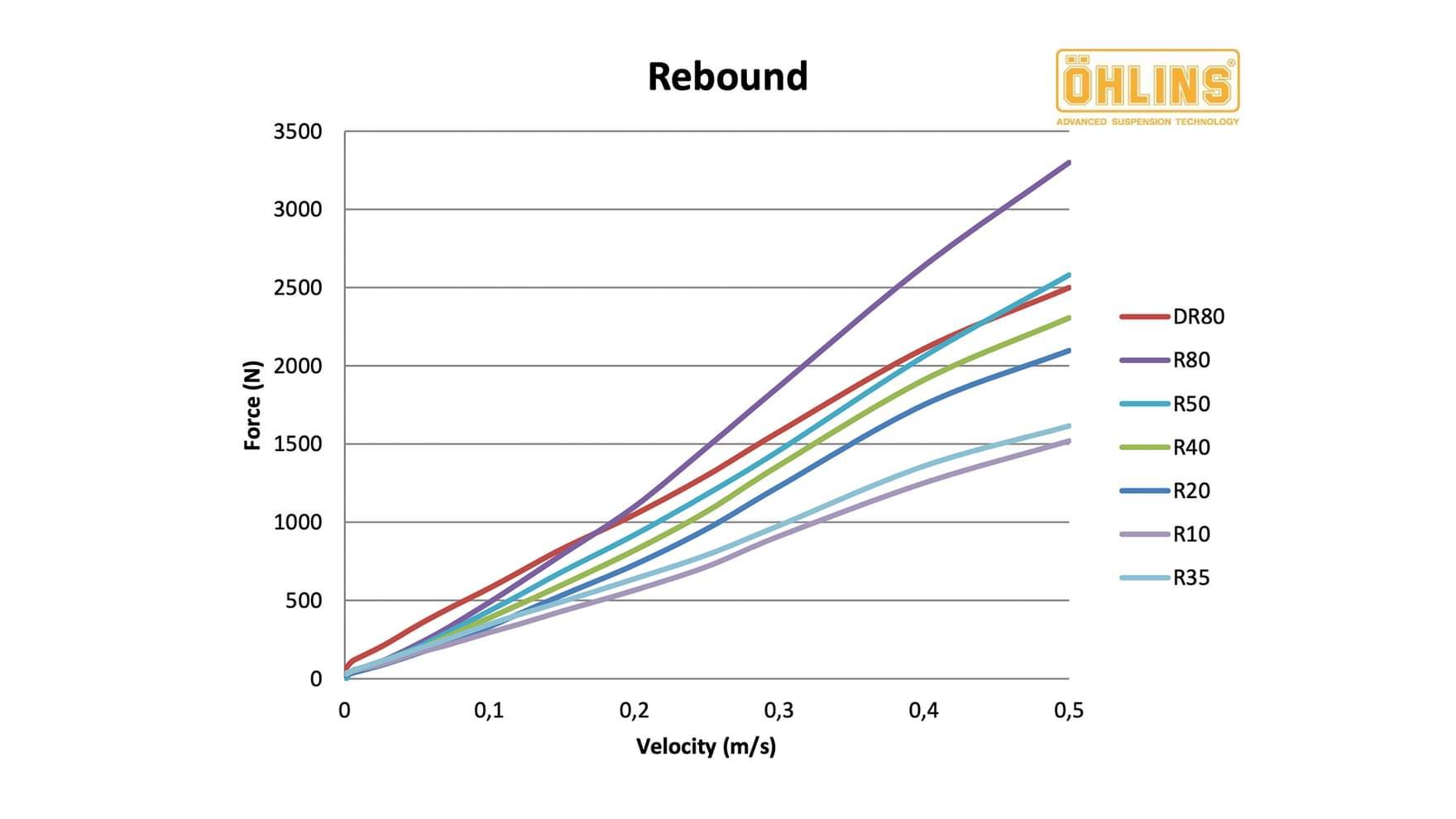 Ohlins TTX rebound tune