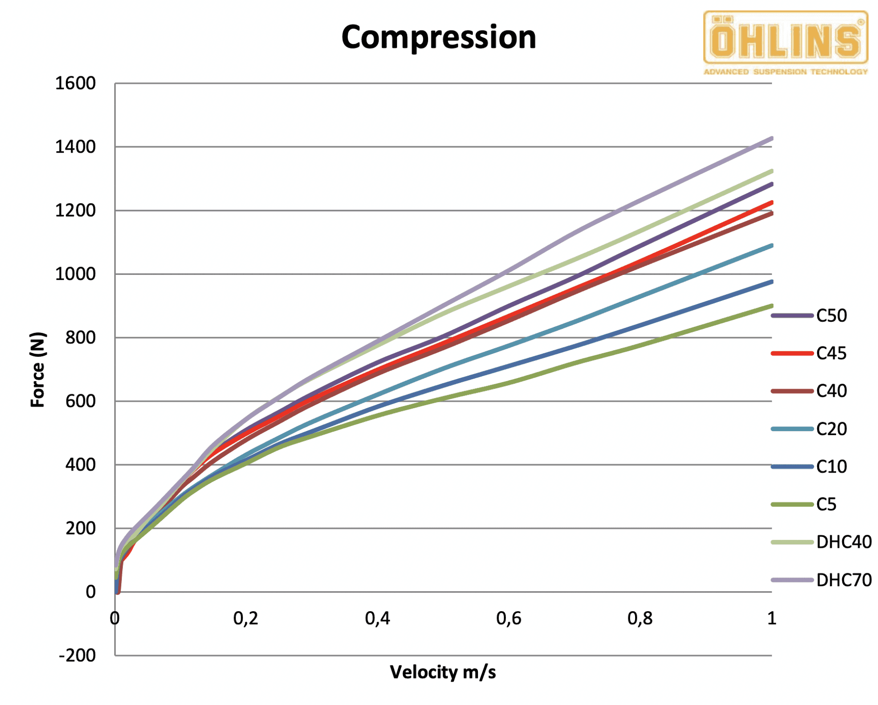 Ohlins compression tune