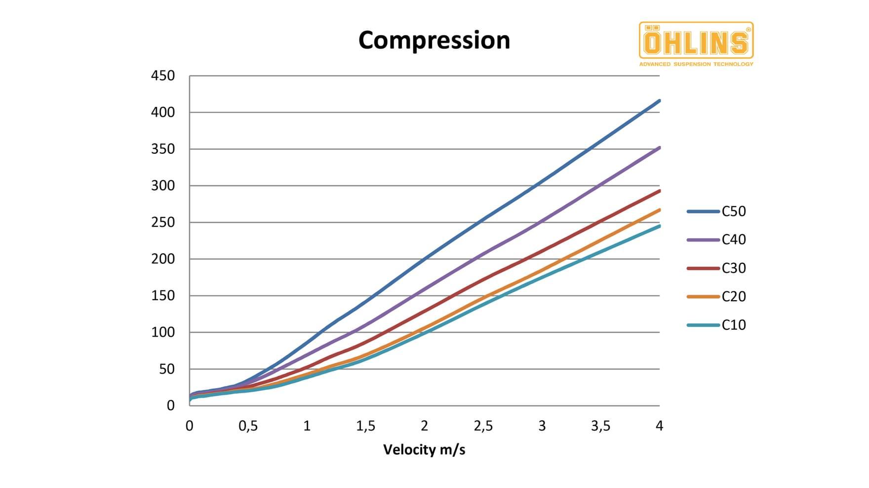 Ohlins Custom Tuning Compression Chart