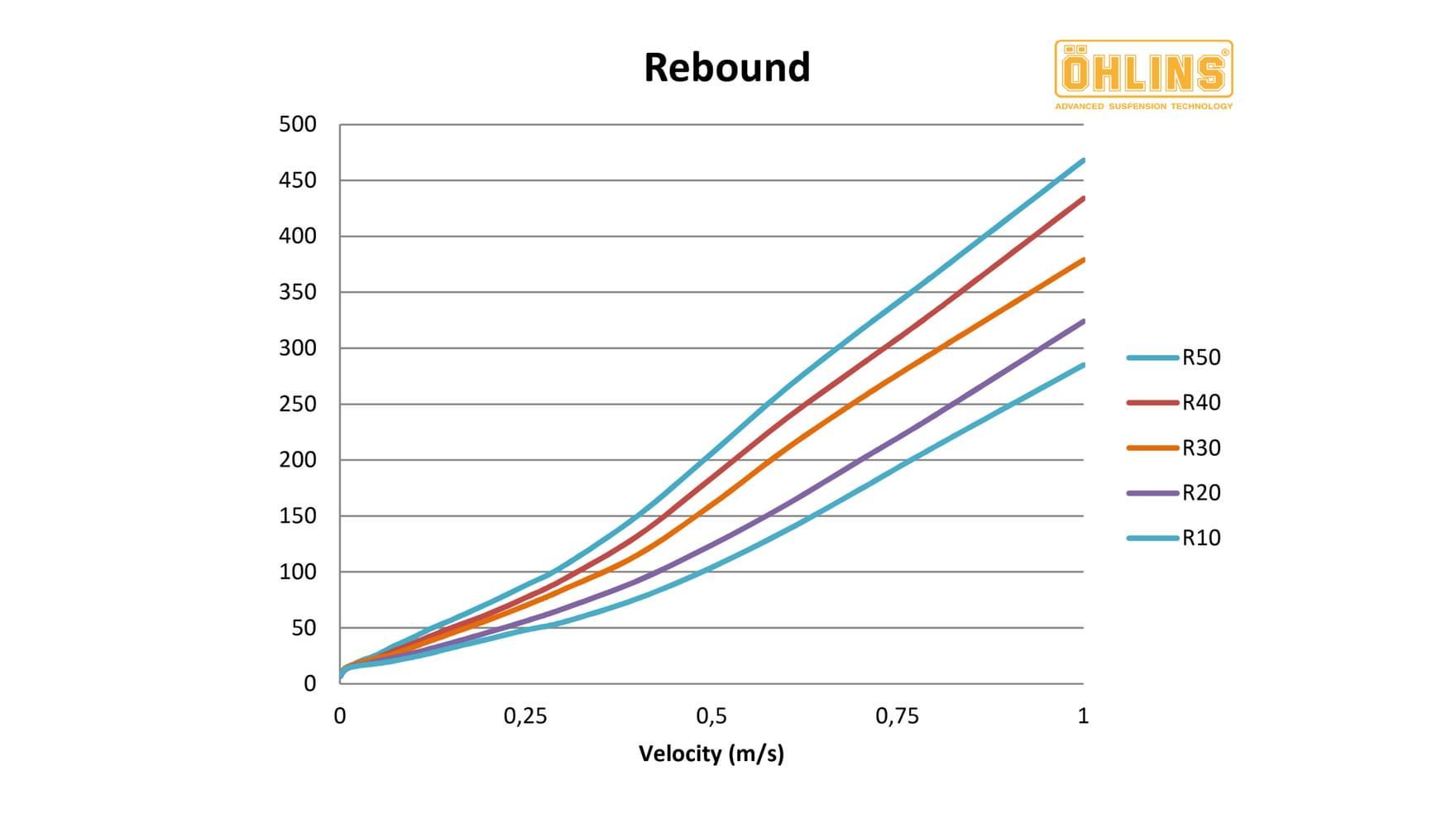 Ohlins Custom Tuning Rebound Chart