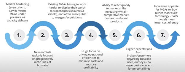 MGA Key Trends