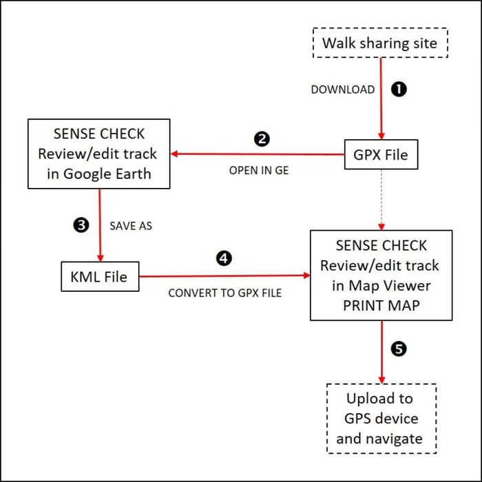 Gpx Review Flowchart