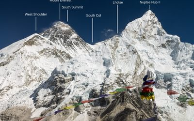The classic view of Mount Everest
