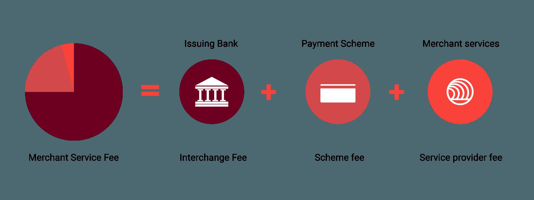 Windcave Merchant Service Fees