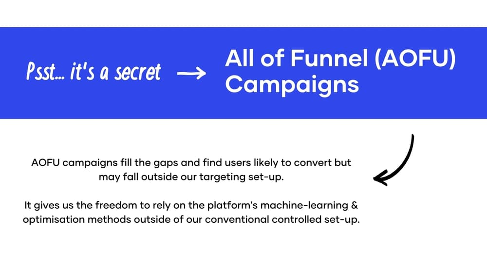 All of funnel campaign scaling method