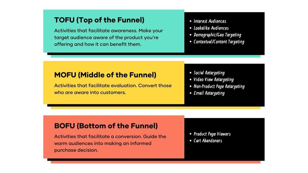 Facebook Ad Funnel Optimisation