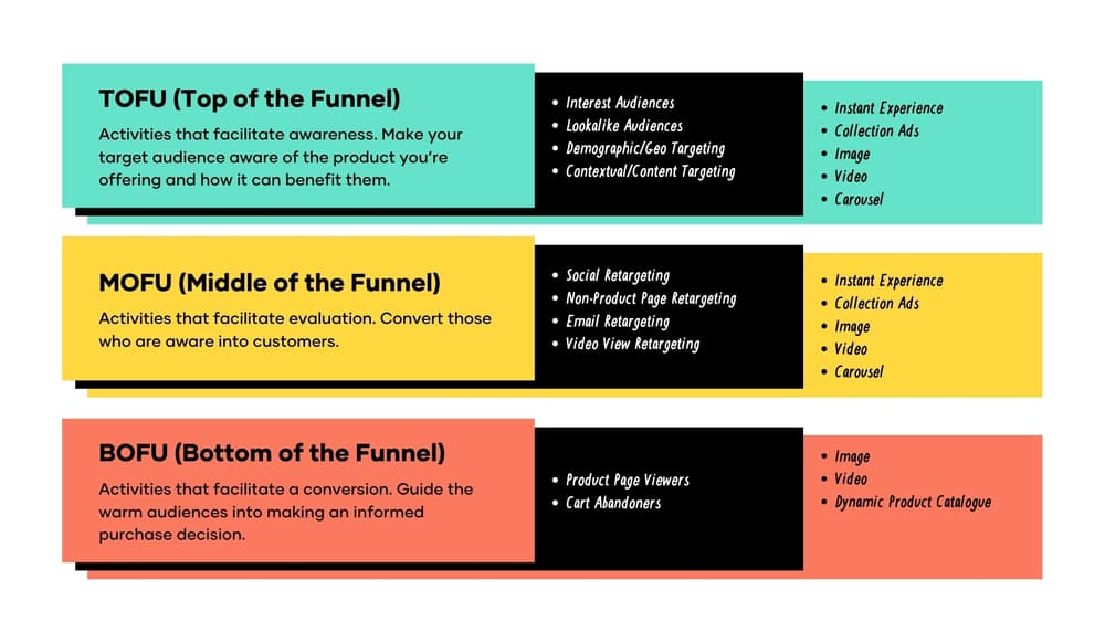 how to scale a facebook ad funnel