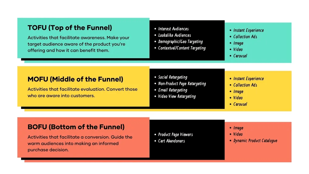 Stages of the Facebook ads funnel
