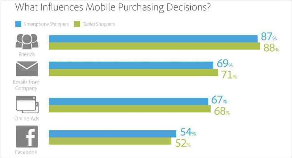 what influences mobile commerce purchasing