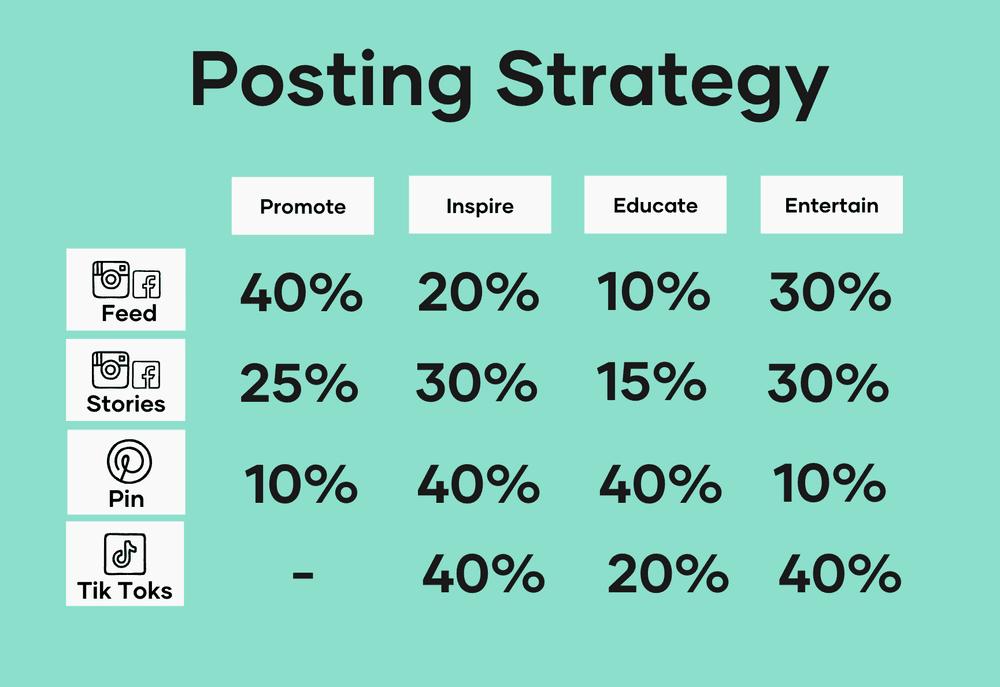Posting Strategy Social Media