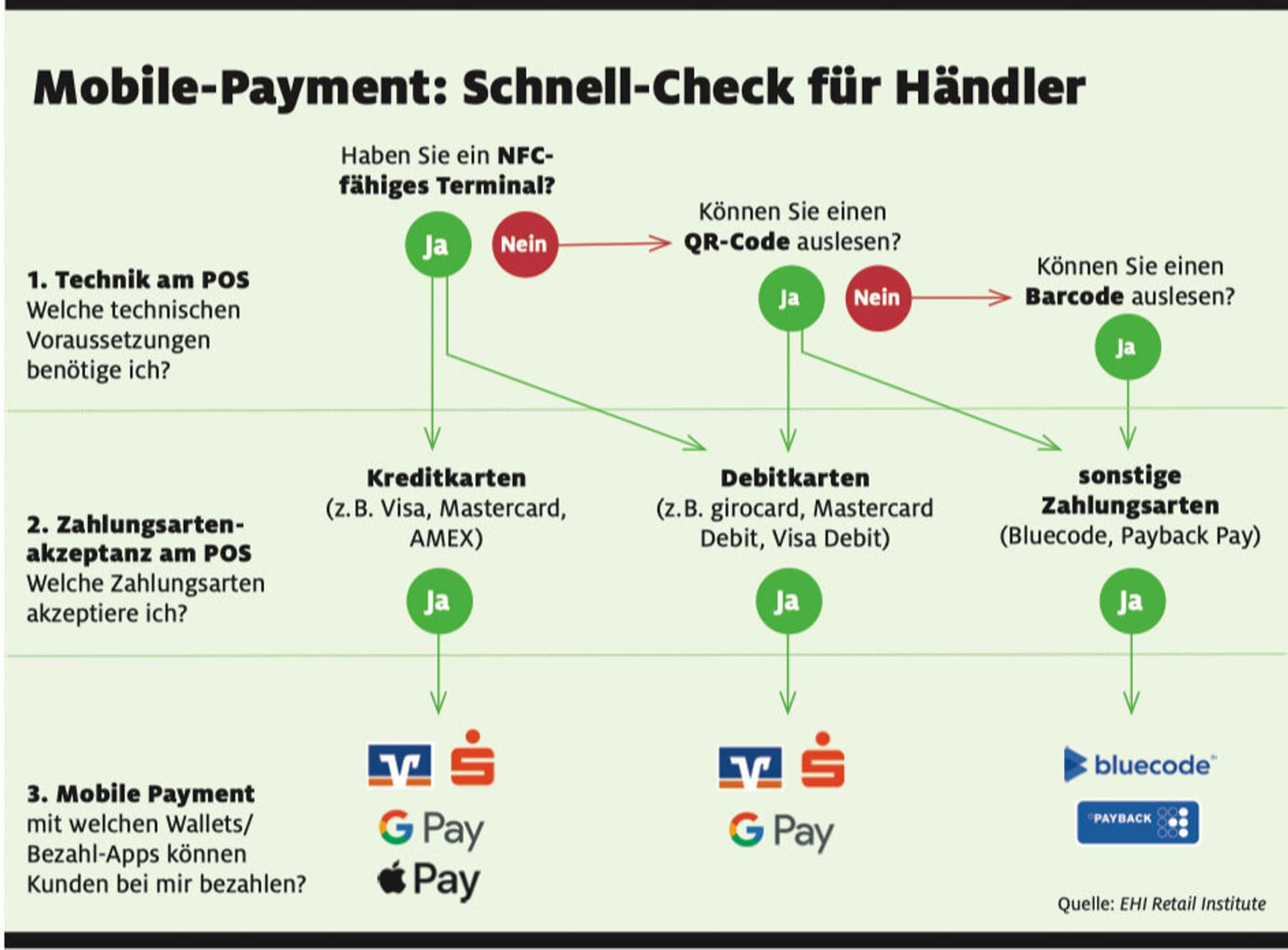 Mobile Payment Schnell-Check