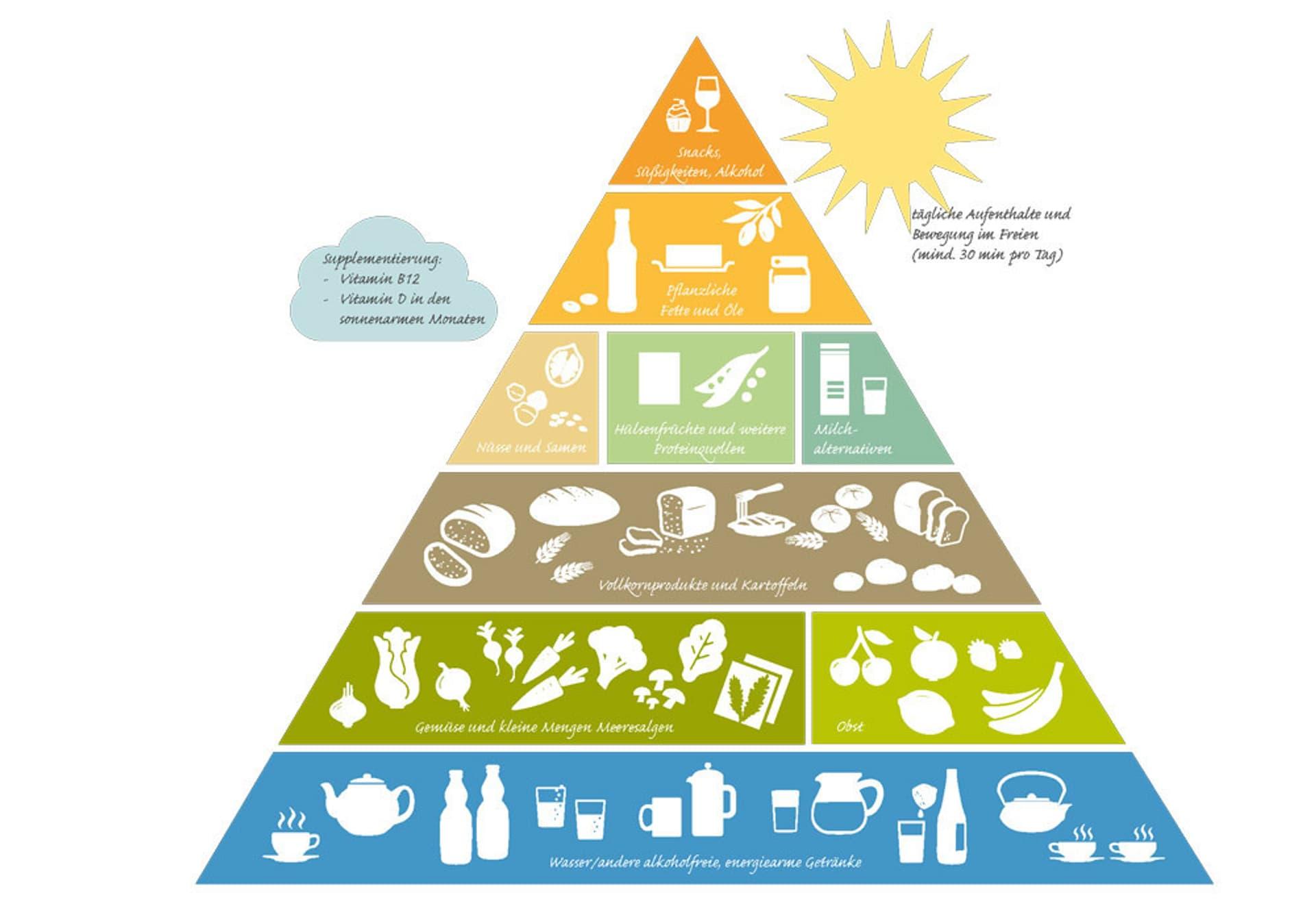 Vegane Pyramide