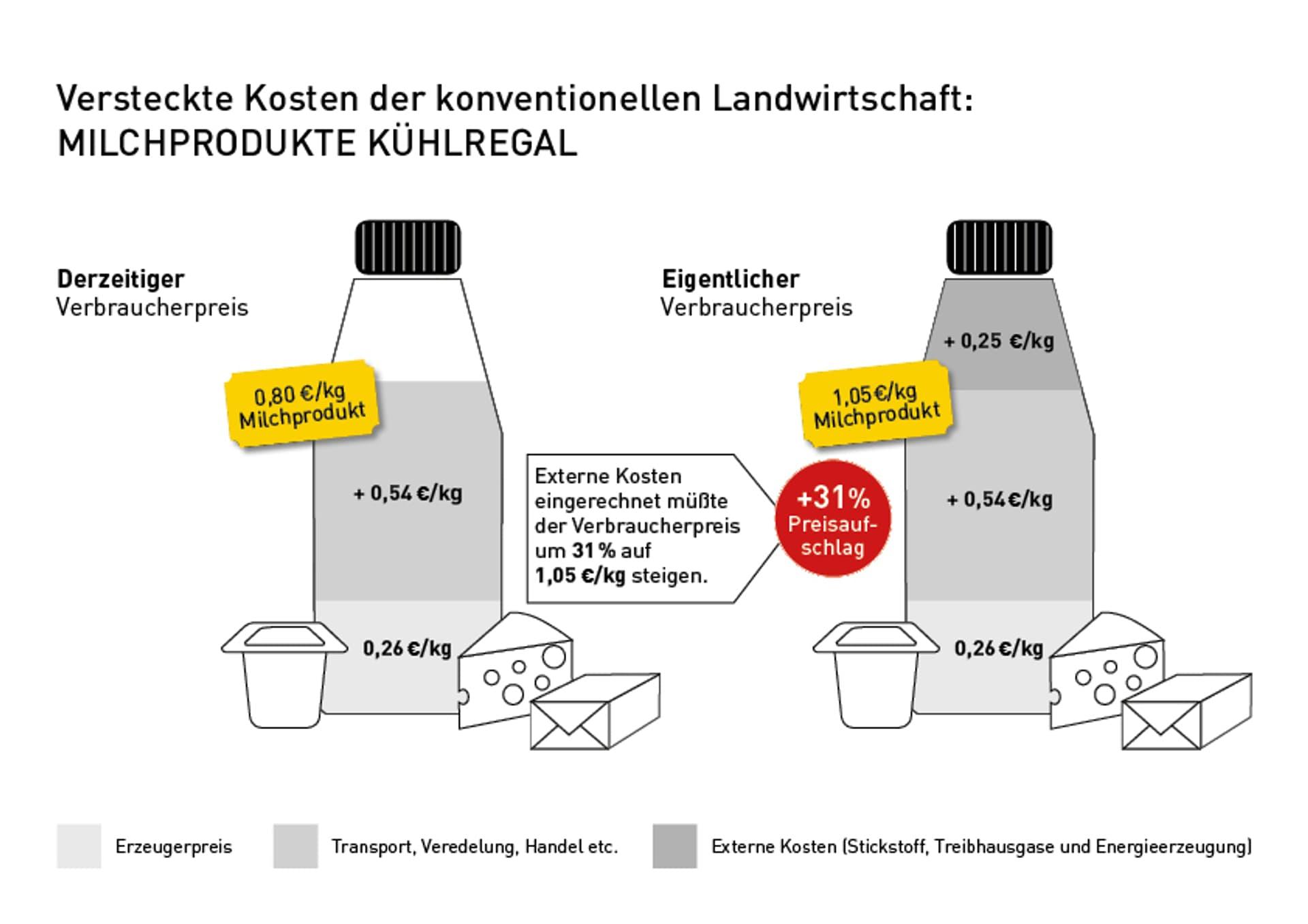 Infografik zu den versteckten Kosten von Milchprodukten aus dem Kühlregal; Vergleich vom derzeit zu niedrigem Verbraucherpreis mit dem eigentlichen, höheren, Verbraucherpreis.