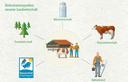 Einkommenszweige der Landwirtschaft entlang der Alpenkette