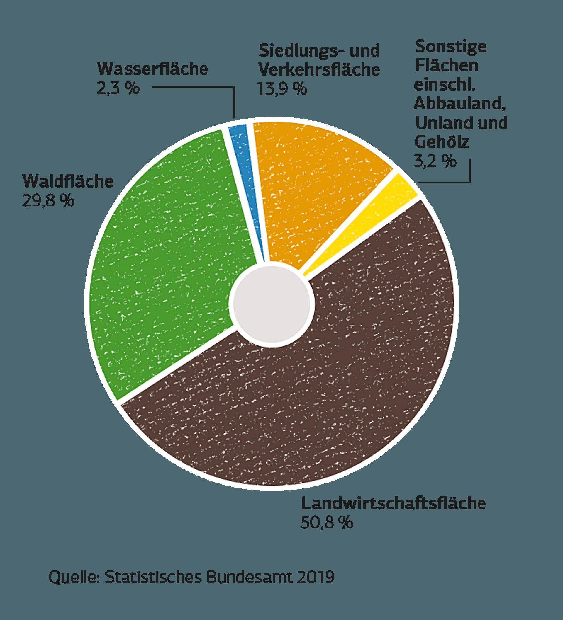 Ein Tortendiagramm zeigt, wie sich die Fläche in Deutschland aufteilt.