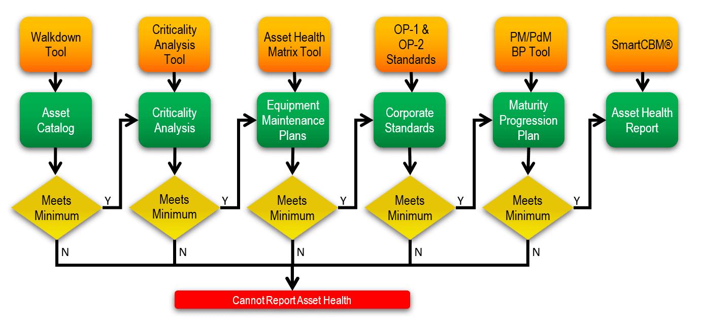 Asset Health Assurance (AHA) Process