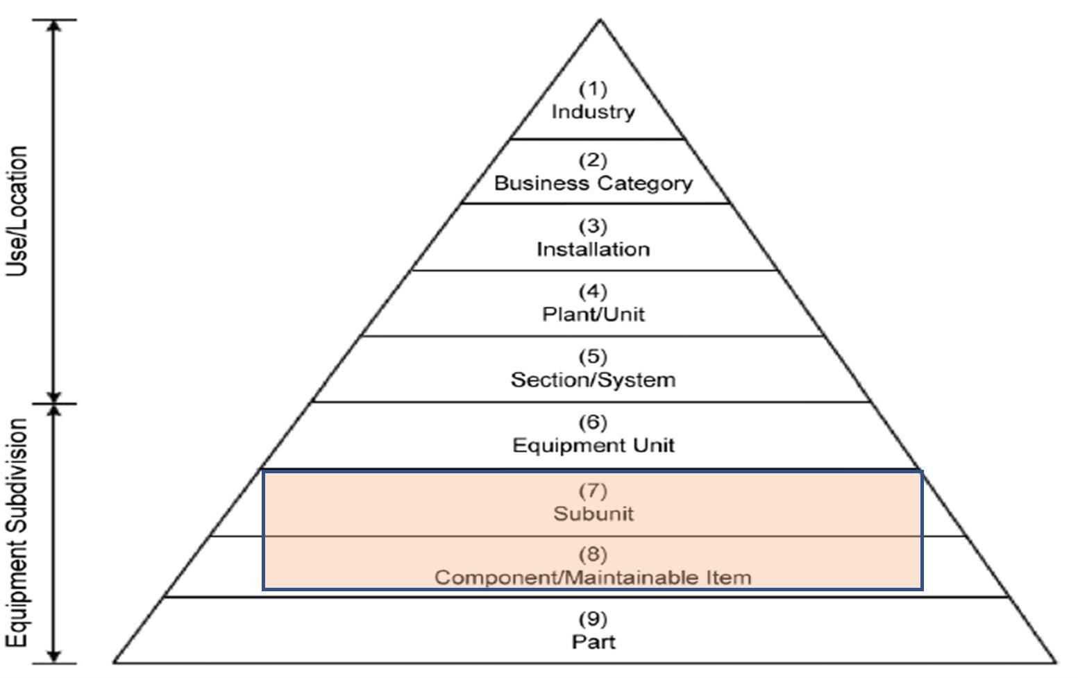 Asset hierarchy diagram