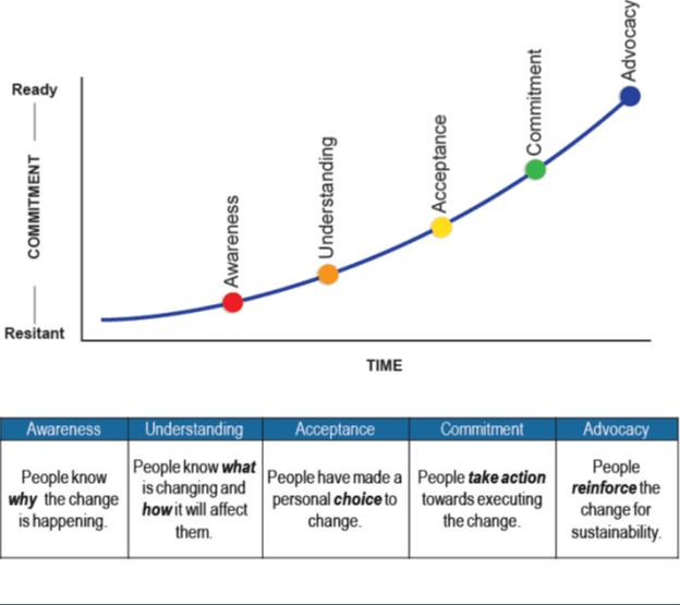 Engagement curve