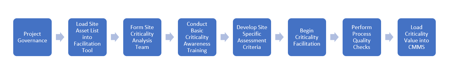 Criticality Ranking process flow