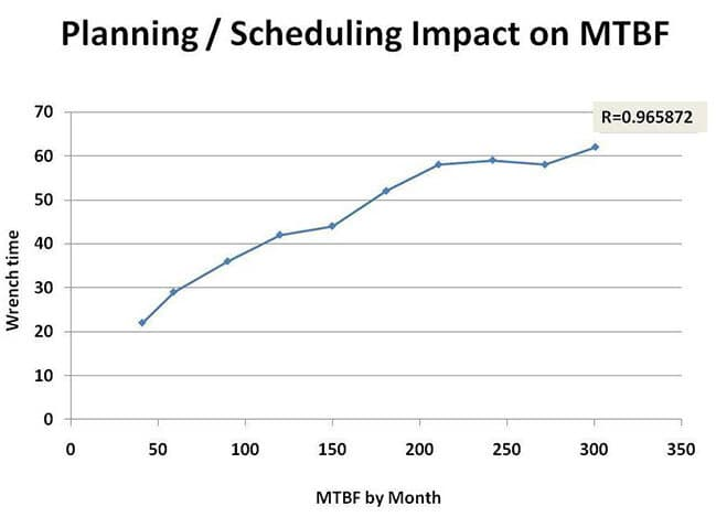 Planning/Scheduling Impact on MTBF