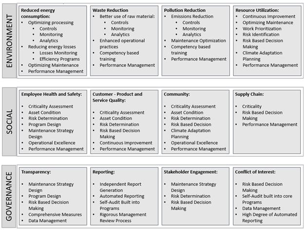 ESG and asset management competencies