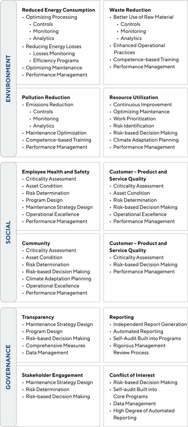 ESG and Asset Management Elements