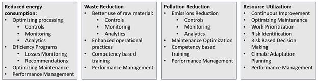 Key ESG outcomes